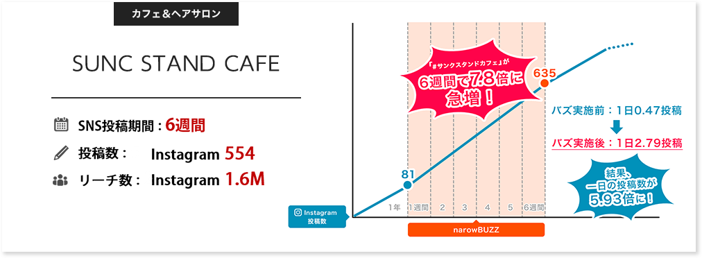 SUNC STAND CAFE(カフェ&ヘアサロン) SNS投稿期間6週間、投稿数:Instagram554、リーチ数:Instagram1.6M